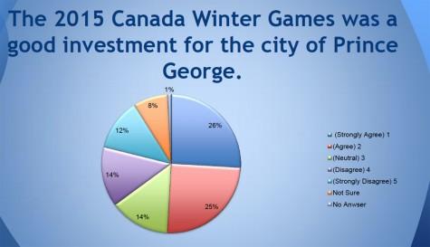 N0501 Winter Games